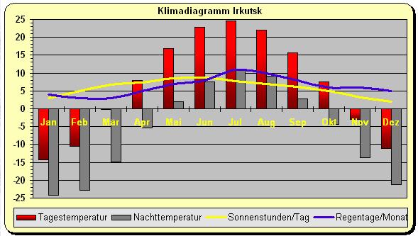 ein Klimadiagramm ist wesentlich für die Erstellung einer Reisepackliste