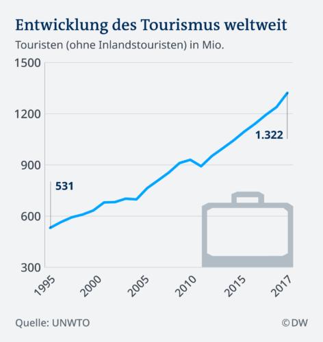 Entwicklung der Tourismuszahlen weltweit