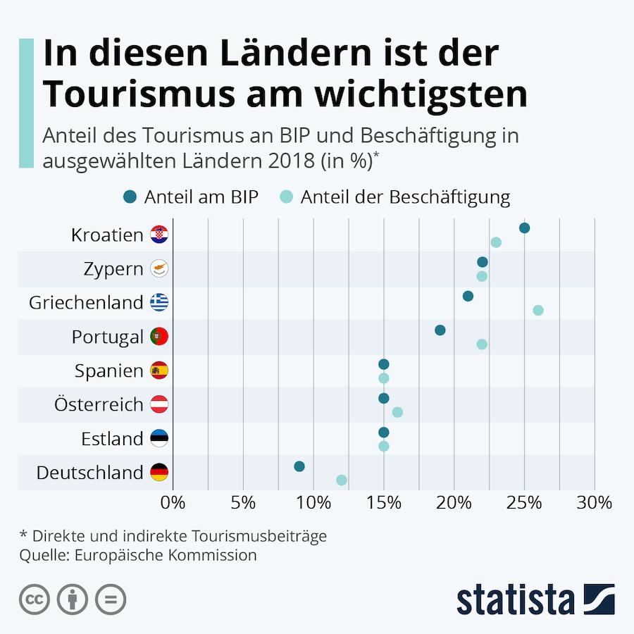 Wirtschaftsfaktor Tourismus