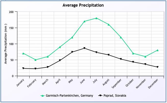 Vergleich der Klimadiagramm von Garmisch-Partenkirchen und Poprad